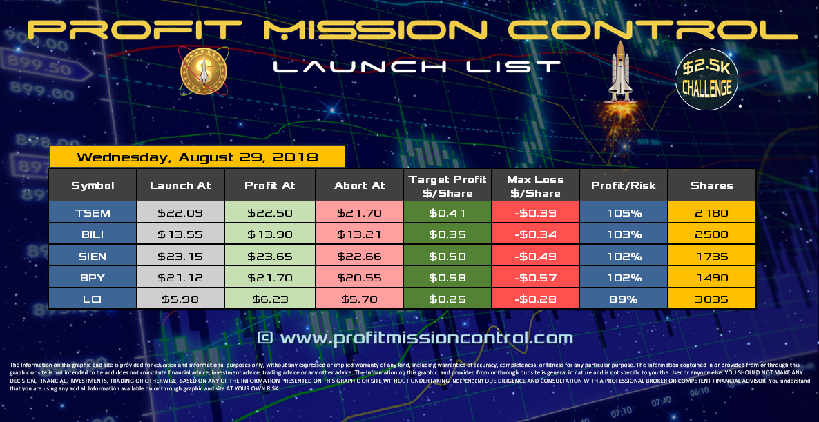 Profit Mission Control Watch List for 08-29-2018