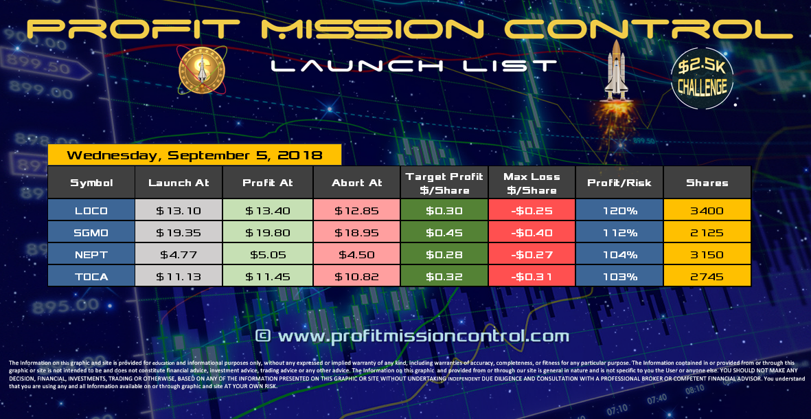 Profit Mission Control Watch List for 09-05-2018
