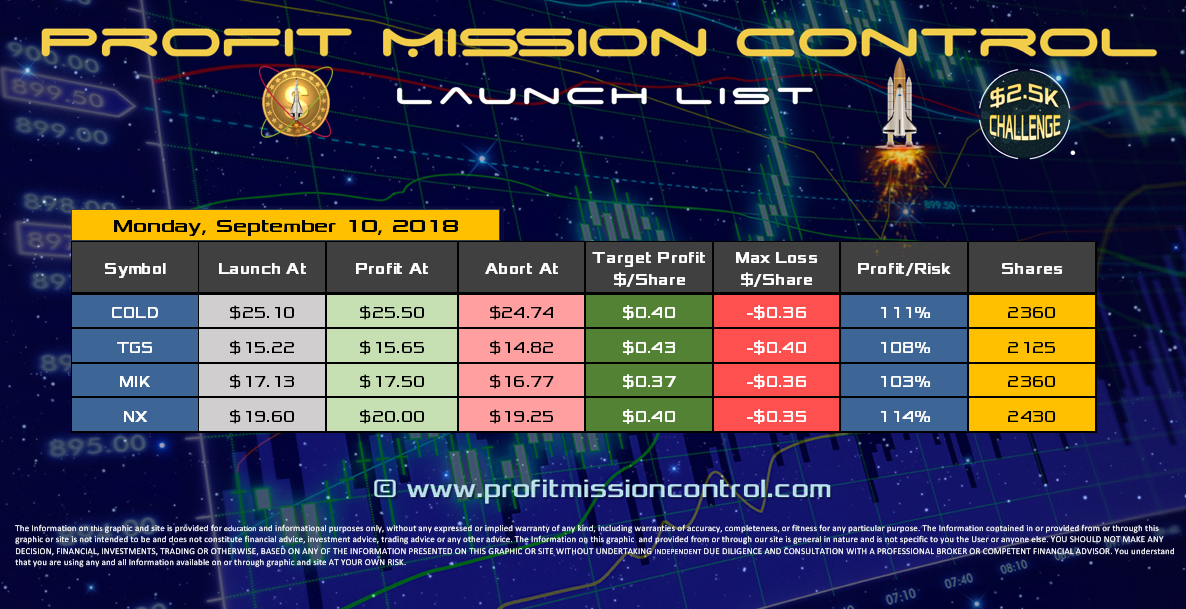 Profit Mission Control Watch List for 09-10-2018