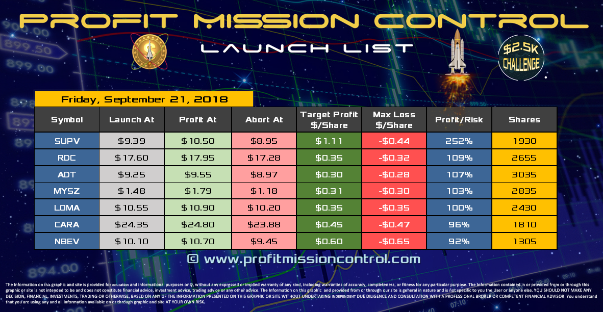 Profit Mission Control Watch List for 09-21-2018