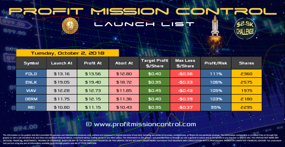 Profit Mission Control Watch List for 10-02-2018
