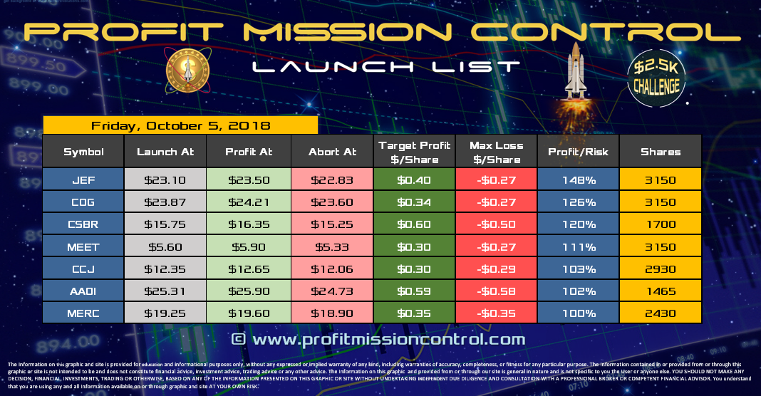 Profit Mission Control Watch List for 08-05-2018