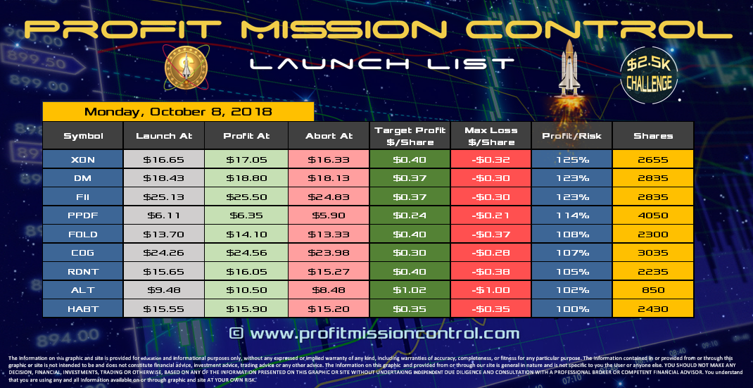 Profit Mission Control Watch List for 10-08-2018