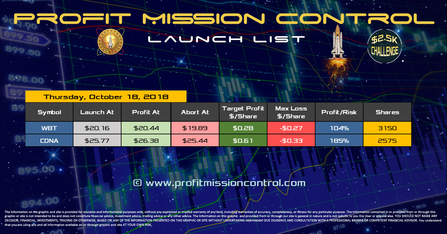 Profit Mission Control Watch List for 10-18-2018