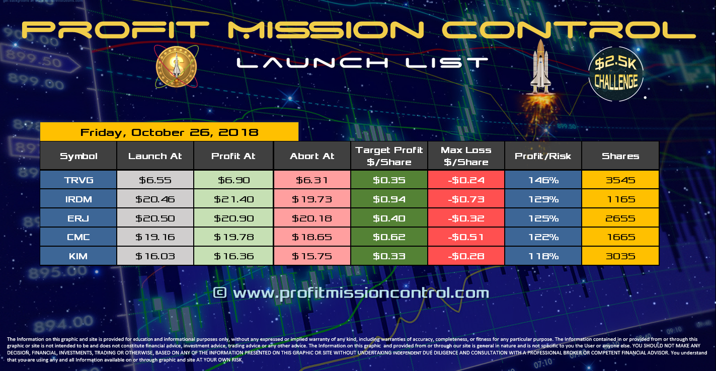 Profit Mission Control Watch List for 10-26-2018