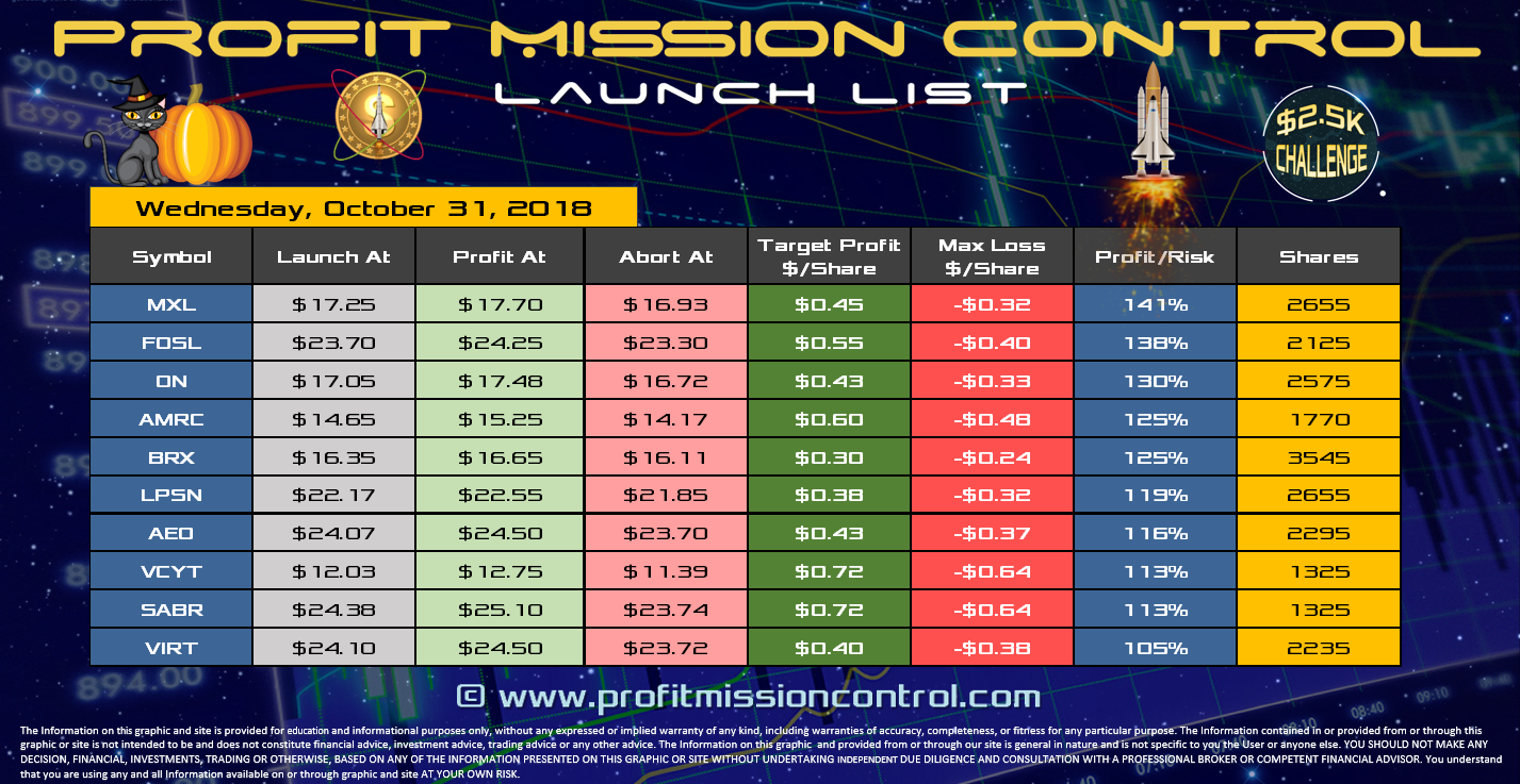 Profit Mission Control Watch List for 10-31-2018