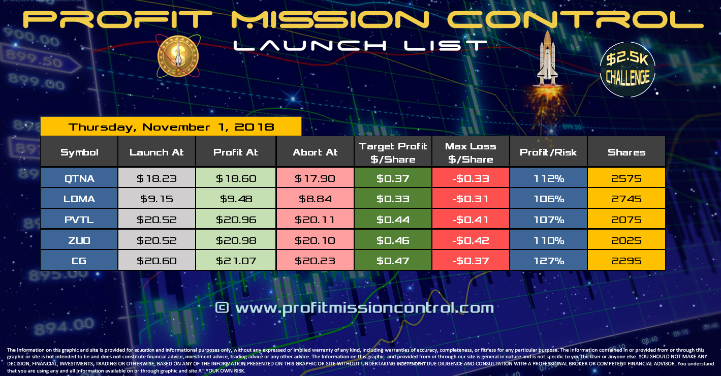 Profit Mission Control Watch List for 11-01-2018