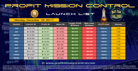 Profit Mission Control Watch List for 12-18-2017