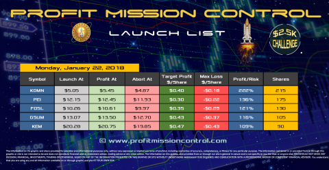 Profit Mission Control Watch List for 01-22-2018
