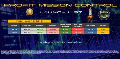 Profit Mission Control Watch List for 04-13-2018