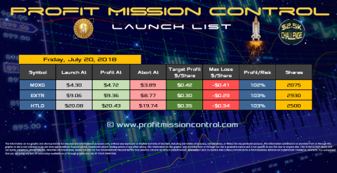 Profit Mission Control Watch List for 07-20-2018