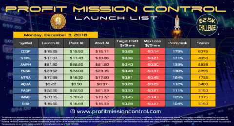 Profit Mission Control Watch List for 10-03-2018